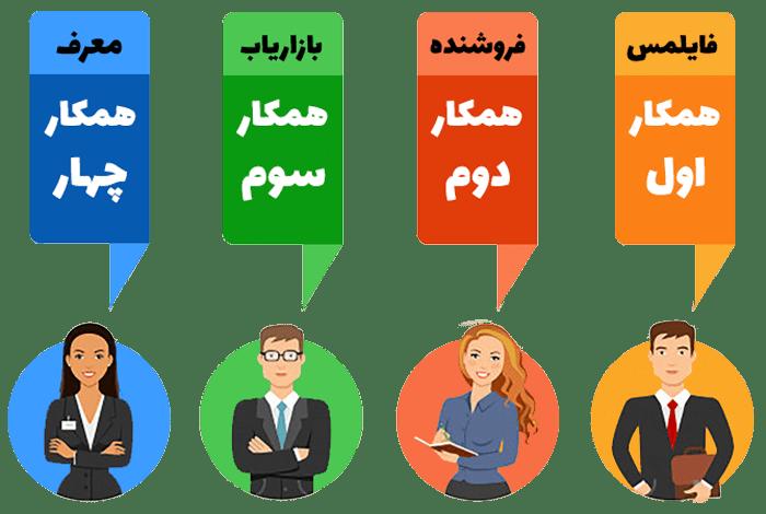 همکاری در فروش فایل چیست و نحوه همکاری