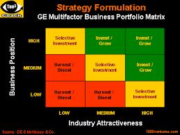 پاورپوینت روش جنرال الکتریک در بازاریابی با رویکرد تحلیل تجاری کسب و کارها