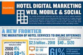 استراتژی های بازاریابی هتل - تجربه مشتری و بازاریابی دیجیتال در هتلداری