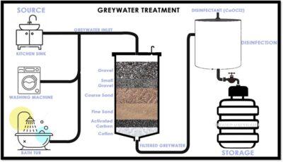 مقاله روشهای تصفیه آب خاکستری